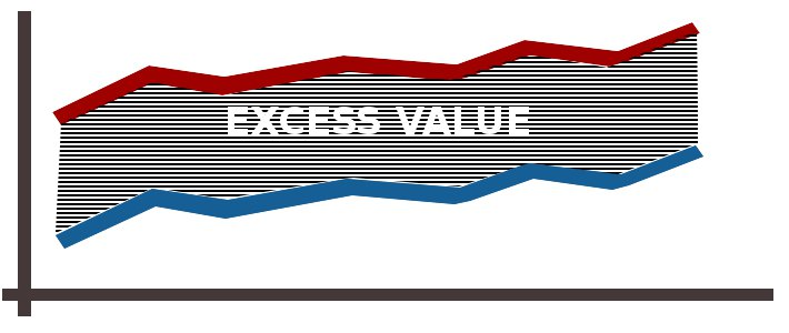 Getting A Higher Value For Your Business