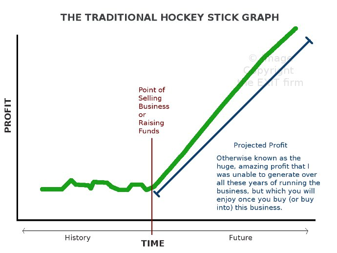 hockey stick projections are a definite no